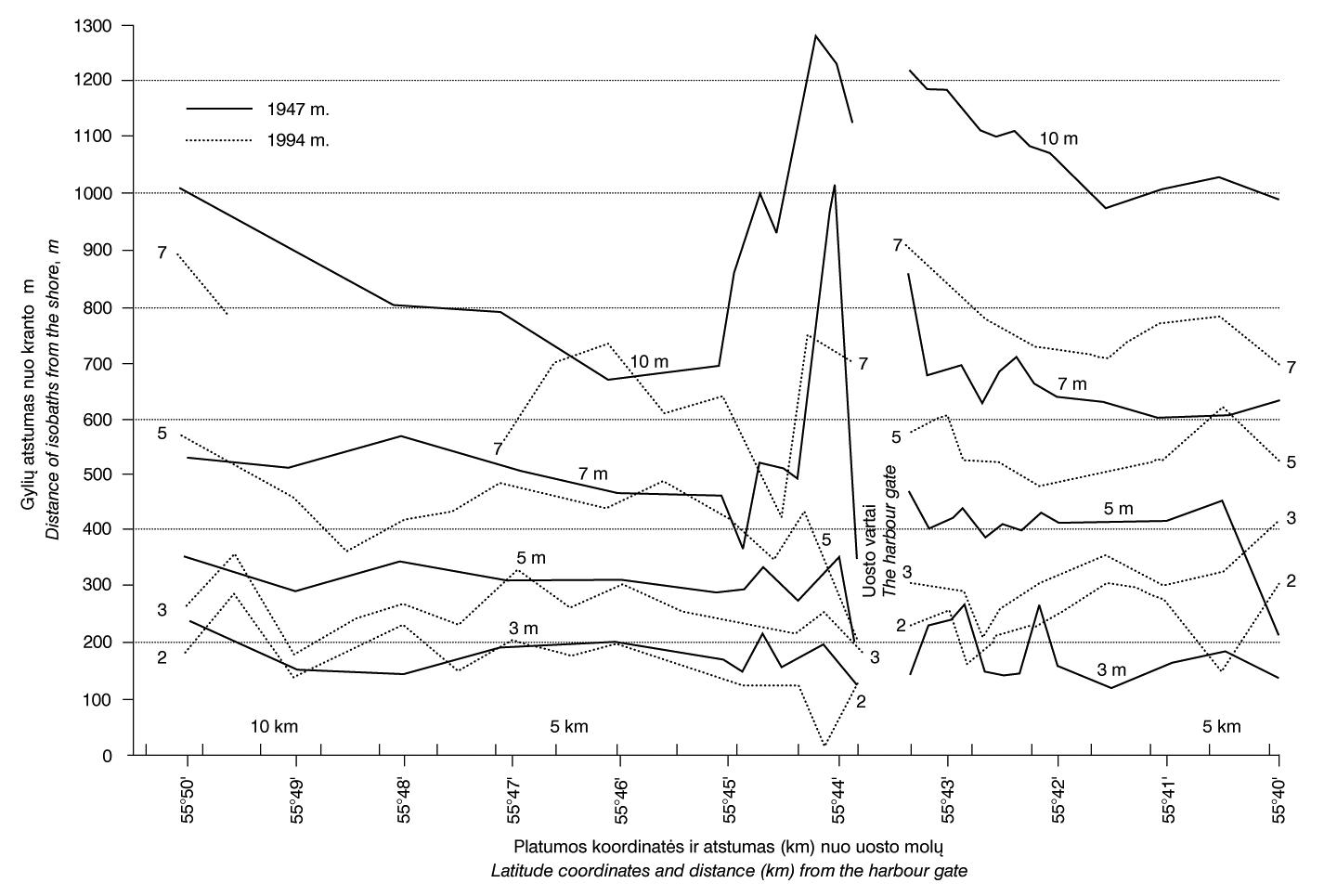 10 pav. Skirtingo gylio izobatų pasiskirstymo grafikai į šiaurę ir pietus nuo Klaipėdos uosto 1947 ir 1994 m. / Fig. 10. Distribution of different isobaths north and south of the Klaipėda Harbor in 1947 and 1994