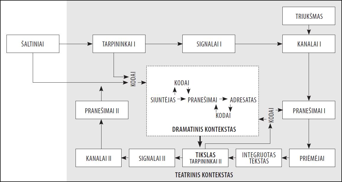 Supaprastintas teatrinės komunikacijos modelis