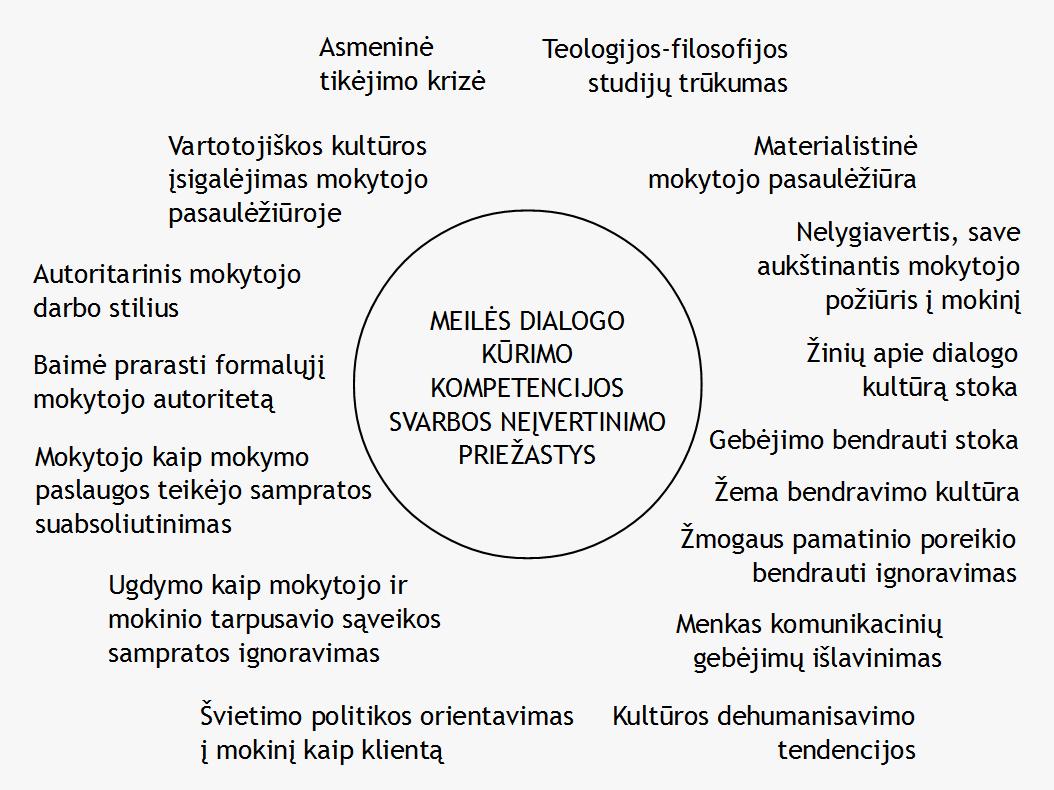 2 pav. Meilės dialogo kūrimo kompetencijos svarbos neįvertinimo priežastys