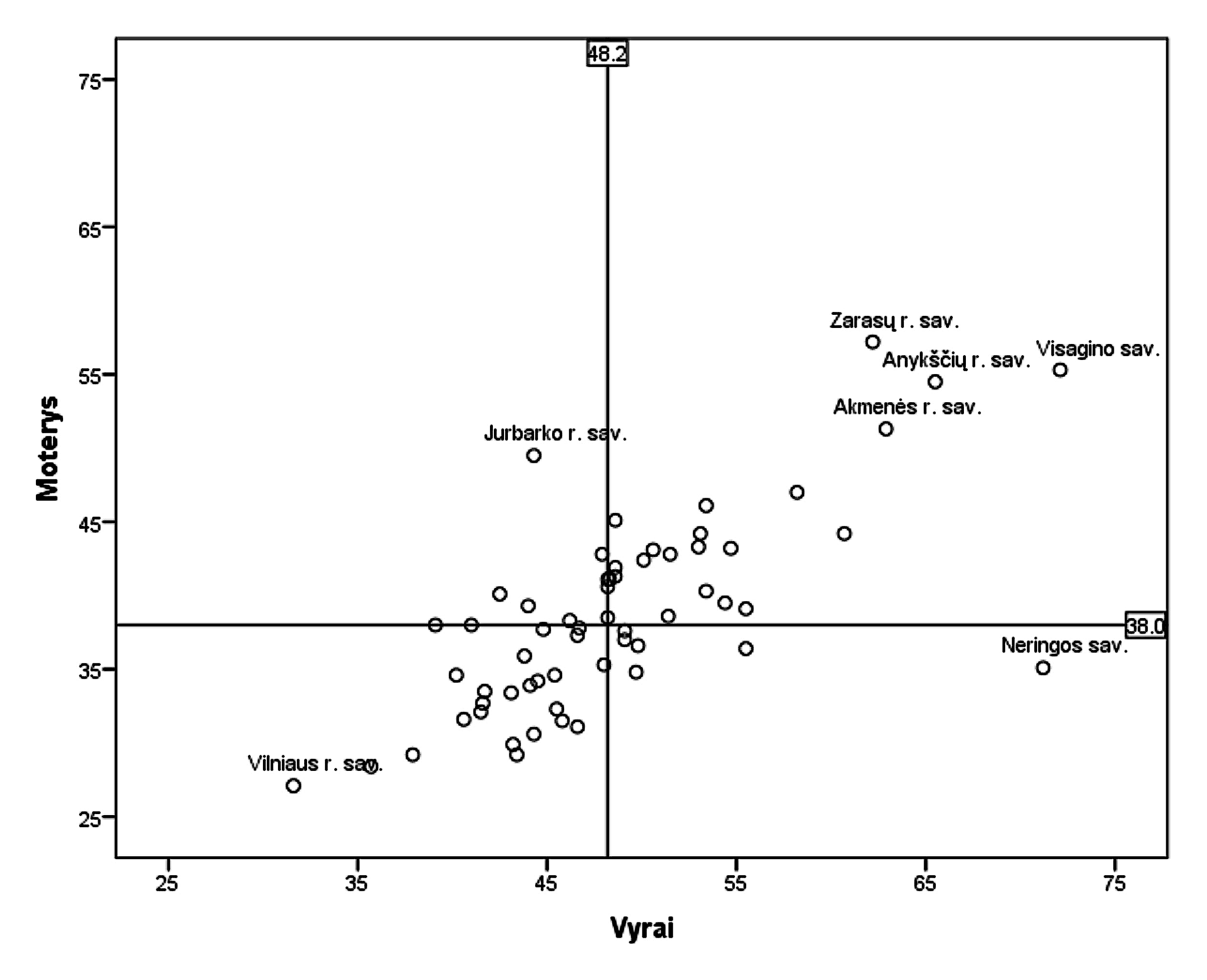 3 pav. Vyrų ir moterų IH rodiklių 1000 gyv. palyginimas savivaldybėse 2012 m. (vertikali ir horizontali linijos žymi IH rodiklių medianas)