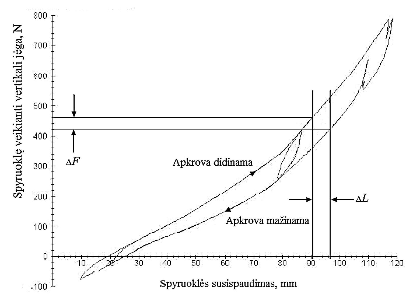2 pav. Pakabos spyruoklės suspaudimo priklausomybė nuo veikiančios jėgos / Fig. 2. Suspension spring's compression dependence on the applied force