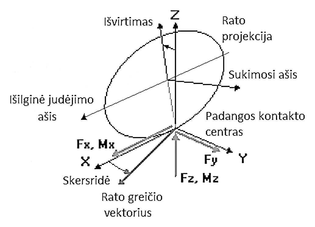 """3 pav. Rato parametrai """"CarSim"""" programos aplinkoje / Fig. 3. Wheel parameters in """"CarSim"""" software"""