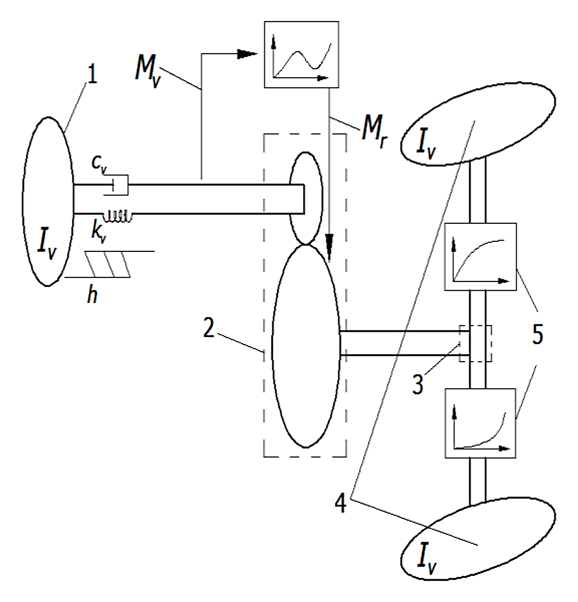 4 pav. Vairavimo sistemos schema ir parametrai / Fig. 4. Steering system diagram and parameters