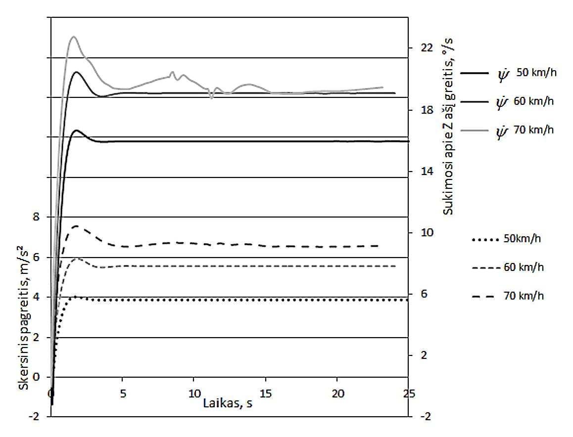 5 pav. Automobilį veikiantis skersinis pagreitis ir sukimosi apie vertikalią ašį greitis [I]ψ[/I] / Fig. 5. Lateral acceleration acting on the car and yaw rate ψ